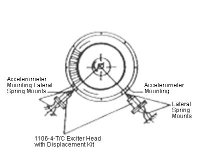 Jet Engine Multi-Axis Excitation
